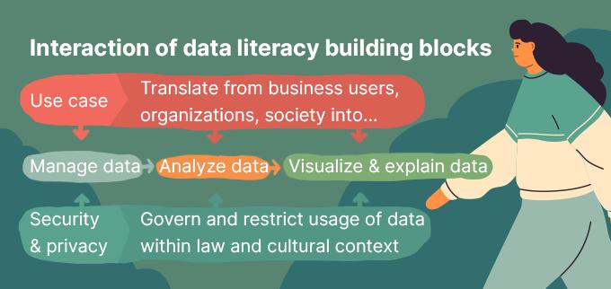 Data literacy building blocks
